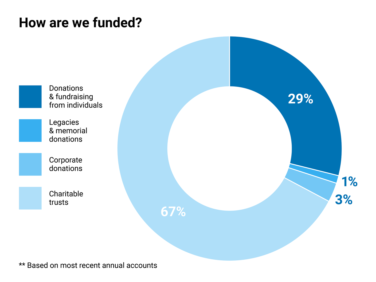 RB our funding infographics final 1 1