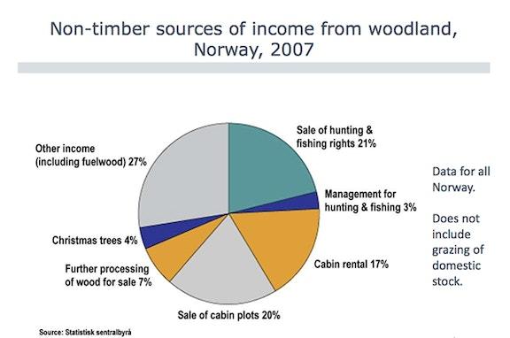 Non timber incomes